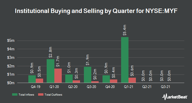 Institutional Ownership by Quarter for BlackRock MuniYield Investment Fund (NYSE:MYF)