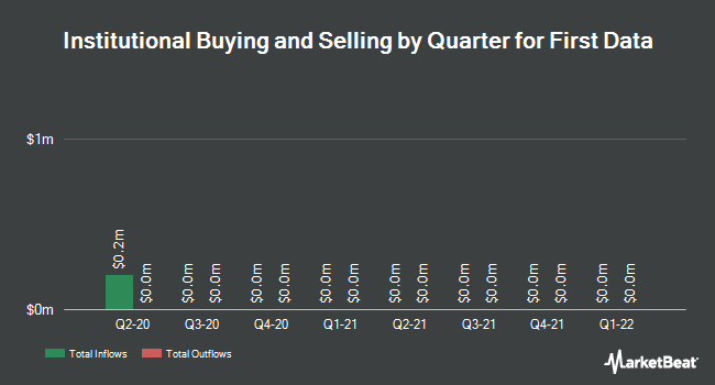 Institutional Ownership by Quarter for First Data (NYSE:FDC)