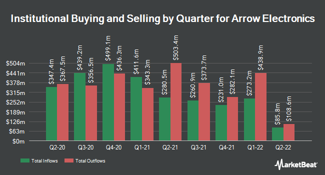 Institutional Ownership by Quarter for Arrow Electronics (NYSE:ARW)