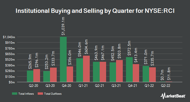 Institutional Ownership by Quarter for Rogers Communications (NYSE:RCI)