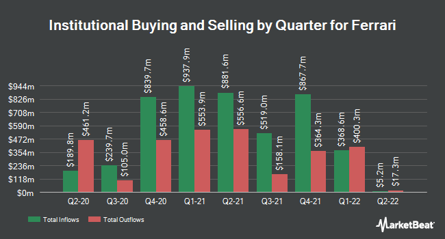 Institutional Ownership by Quarter for Ferrari (NYSE:RACE)