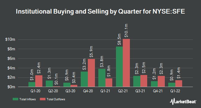 Institutional Ownership by Quarter for Safeguard Scientifics (NYSE:SFE)
