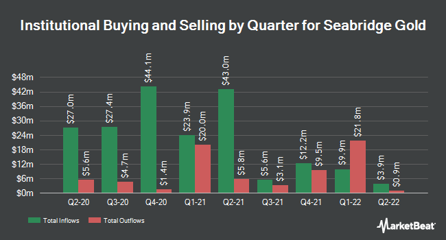 Institutional Ownership by Quarter for Seabridge Gold (NYSE:SA)
