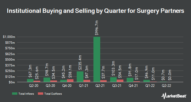 Institutional Ownership by Quarter for Surgery Partners (NASDAQ:SGRY)
