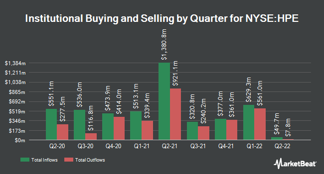 Institutional Ownership by Quarter for Hewlett Packard Enterprise (NYSE:HPE)