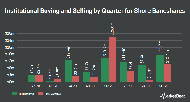 Institutional Ownership by Quarter for Shore Bancshares (NASDAQ:SHBI)