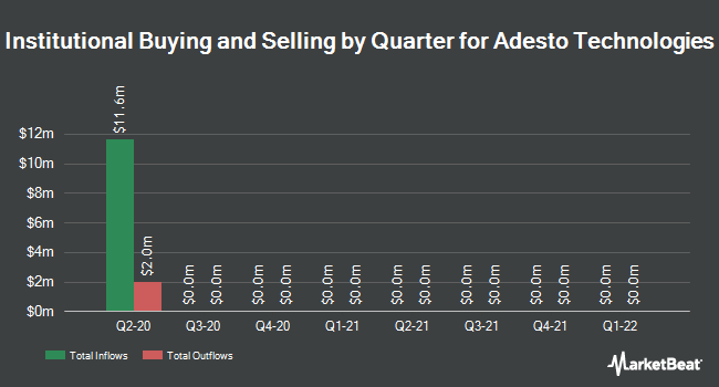 Institutional Ownership by Quarter for Adesto Technologies Corporation (NASDAQ:IOTS)