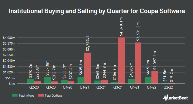 Institutional Ownership by Quarter for Coupa Software (NASDAQ:COUP)