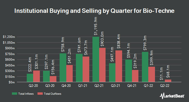 Institutional Ownership by Quarter for Bio-Techne (NASDAQ:TECH)