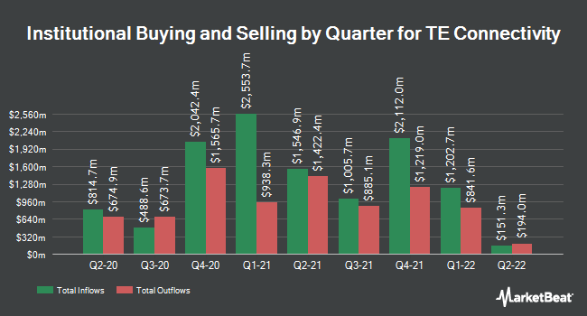Institutional Ownership by Quarter for TE Connectivity (NYSE:TEL)