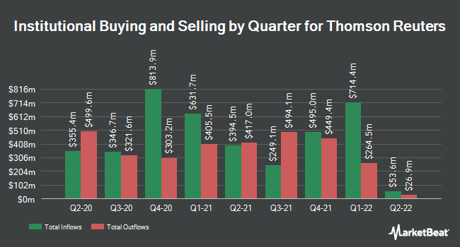 Institutional Ownership by Quarter for Thomson Reuters (NYSE:TRI)