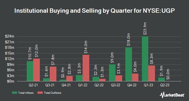 Institutional Ownership by Quarter for Ultrapar (NYSE:UGP)
