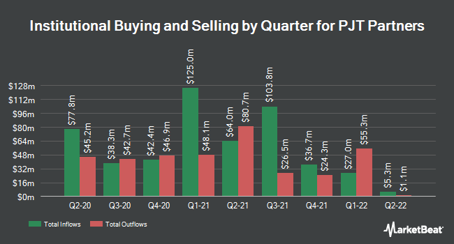Institutional Ownership by Quarter for PJT Partners (NYSE:PJT)