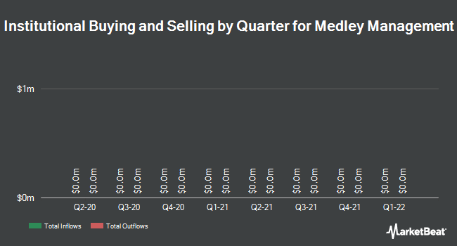 Institutional Ownership by Quarter for Medley Management (NYSE:MDLY)