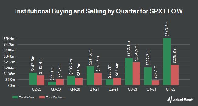 Institutional Ownership by Quarter for SPX Flow (NYSE:FLOW)