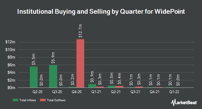 Institutional Ownership by Quarter for WidePoint (NYSEAMERICAN:WYY)