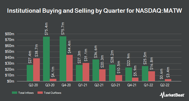 Institutional Ownership by Quarter for Matthews International (NASDAQ:MATW)