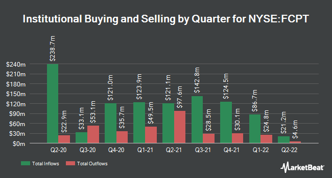 Institutional Ownership by Quarter for Four Corners Property (NYSE:FCPT)