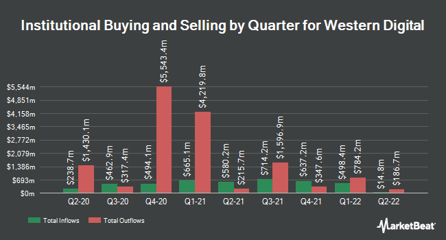 Institutional Ownership by Quarter for Western Digital (NASDAQ:WDC)