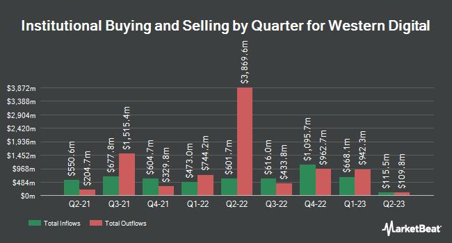 Institutional Ownership by Quarter for Western Digital Corporation (NASDAQ:WDC)