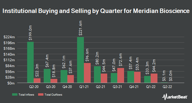 Institutional Ownership by Quarter for Meridian Bioscience (NASDAQ:VIVO)