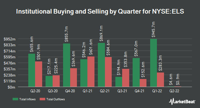 Institutional Ownership by Quarter for Equity Lifestyle Properties (NYSE:ELS)