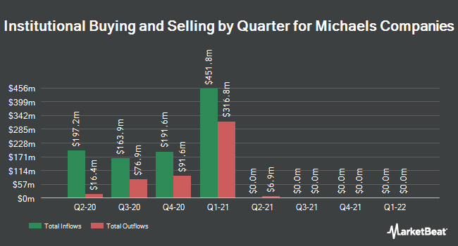 Institutional Ownership by Quarter for Michaels Companies (NASDAQ:MIK)