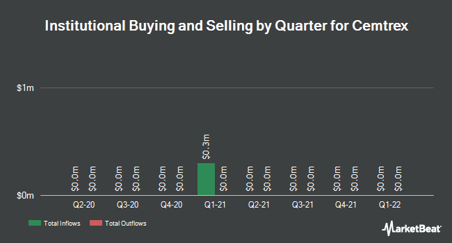 Institutional Ownership by Quarter for Cemtrex (NASDAQ:CETX)