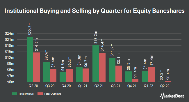 Institutional Ownership by Quarter for Equity BancShares (NASDAQ:EQBK)