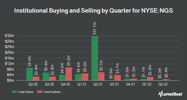 Institutional Ownership by Quarter for Natural Gas Services Group, Inc. Common Stock (NYSE:NGS)
