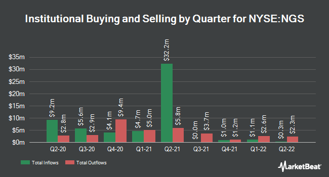 Institutional Ownership by Quarter for Natural Gas Services Group (NYSE:NGS)
