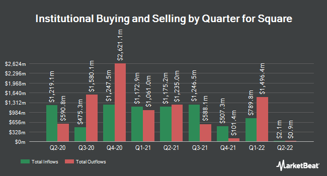 Institutional Ownership by Quarter for Square (NYSE:SQ)
