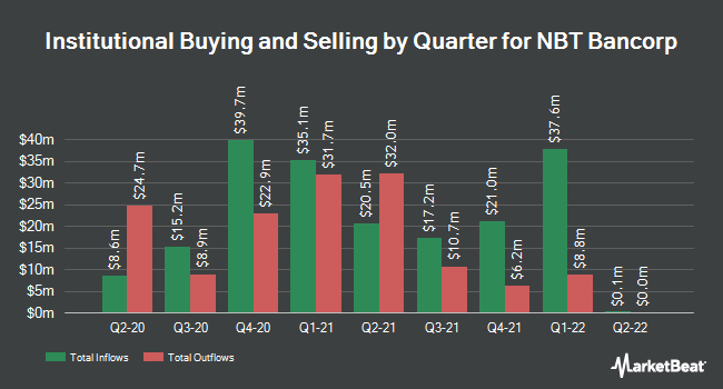 Institutional Ownership by Quarter for NBT Bancorp (NASDAQ:NBTB)