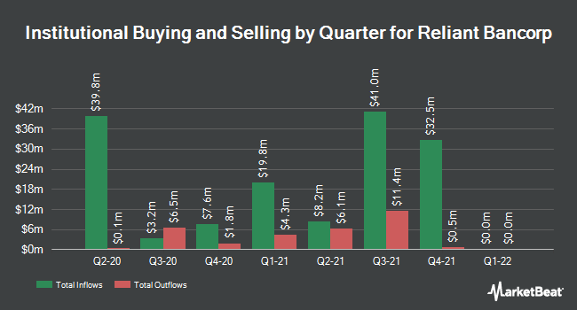 Institutional Ownership by Quarter for Reliant Bancorp (NASDAQ:RBNC)