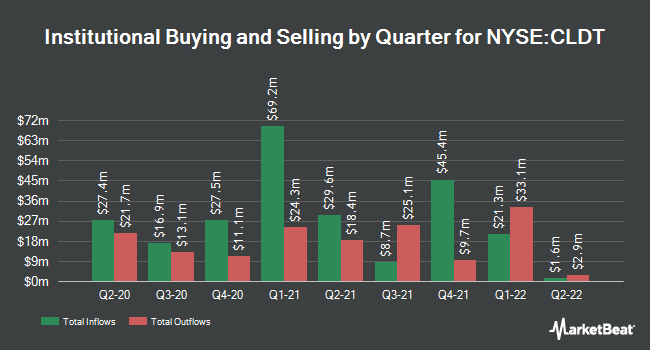 Institutional Ownership by Quarter for Chatham Lodging Trust (NYSE:CLDT)