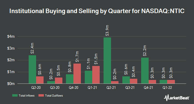 Institutional Ownership by Quarter for Northern Technologies International (NASDAQ:NTIC)