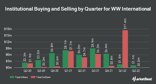 Institutional Ownership by Quarter for Weight Watchers International (NYSE:WTW)