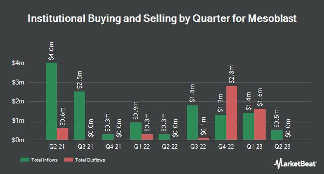 Institutional Ownership by Quarter for Mesoblast (NASDAQ:MESO)