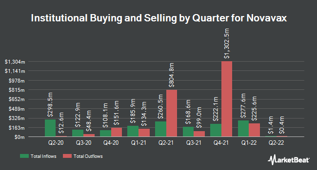 Institutional Ownership by Quarter for Novavax (NASDAQ:NVAX)
