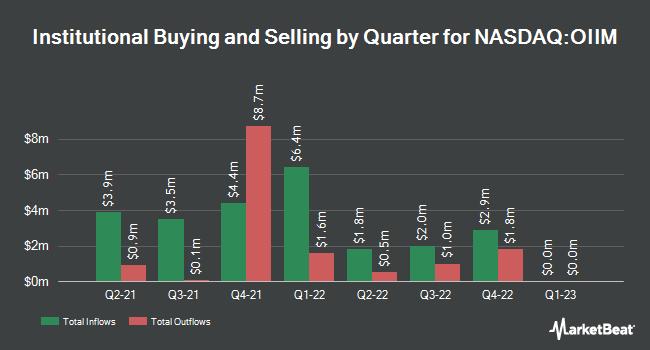 Institutional Ownership by Quarter for O2Micro International (NASDAQ:OIIM)