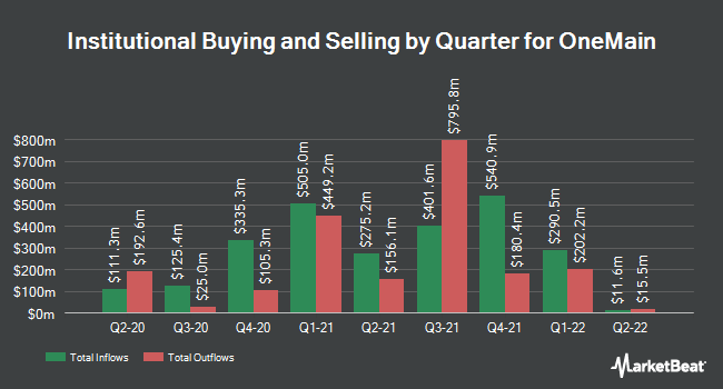 Institutional Ownership by Quarter for OneMain (NYSE:OMF)
