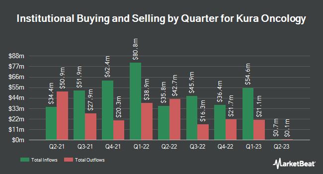 Institutional Ownership by Quarter for Kura Oncology (NASDAQ:KURA)