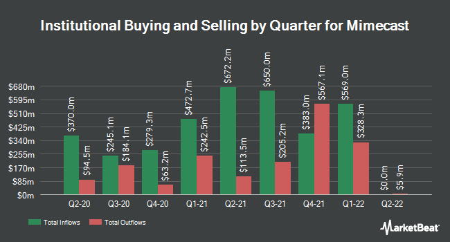 Institutional Ownership by Quarter for Mimecast (NASDAQ:MIME)