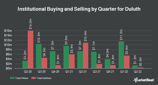 Institutional Ownership by Quarter for Duluth (NASDAQ:DLTH)