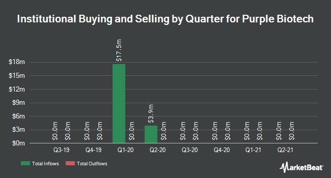 Institutional Ownership by Quarter for Kitov Pharma (NASDAQ:KTOV)