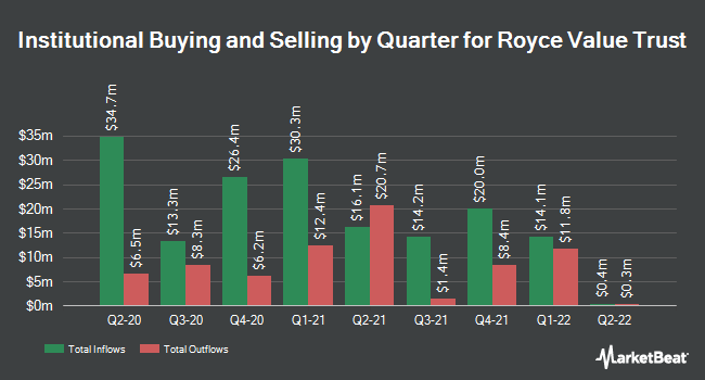 Institutional Ownership by Quarter for Royce Value Trust (NYSE:RVT)