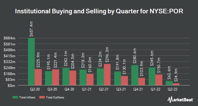 Institutional Ownership by Quarter for Portland General Electric (NYSE:POR)