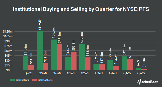 Institutional Ownership by Quarter for Provident Financial Services (NYSE:PFS)