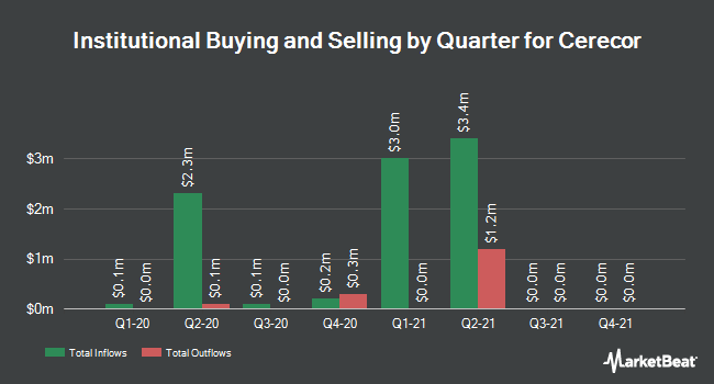 Institutional Ownership by Quarter for Cerecor (NASDAQ:CERC)