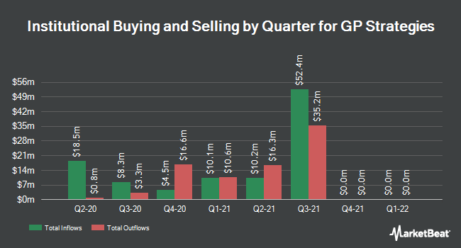Institutional Ownership by Quarter for GP Strategies (NYSE:GPX)